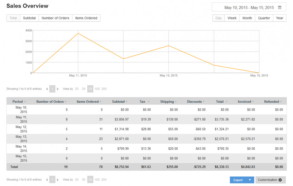 Magento advanced reports extension