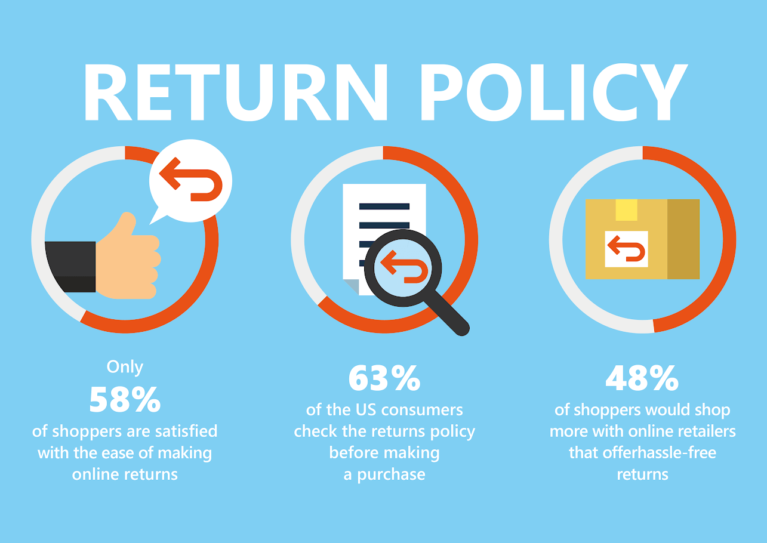 How to create Shopify refunds and returns