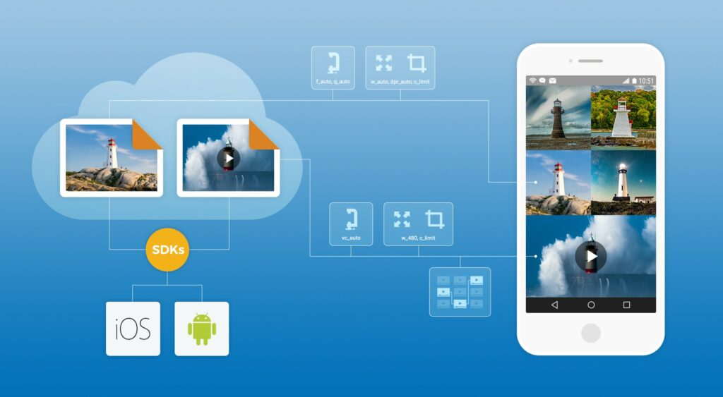 Optimize mobile devices