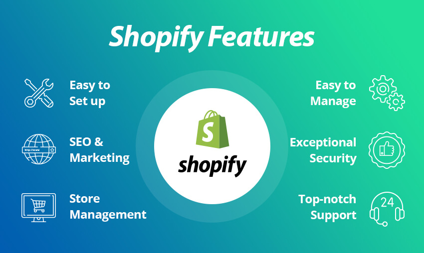 Shopify review 2021
