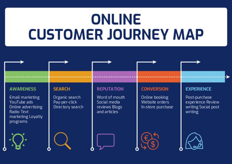 Consumer journey map