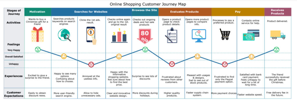 Consumer Journey Map Example