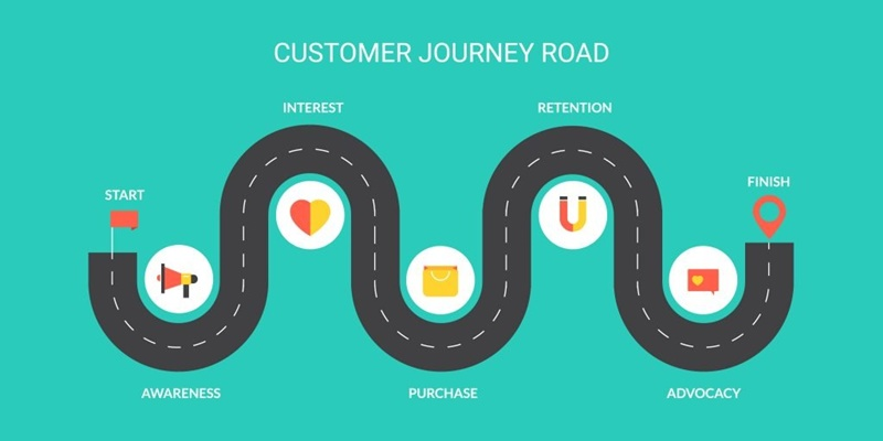 Stages of consumer journey