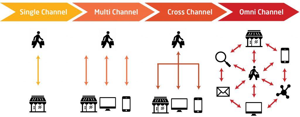 Omni channel vs.multi channel and cross channel