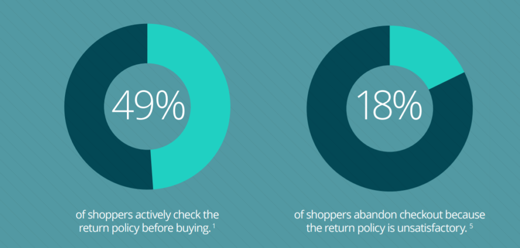 Return Policy Preferences